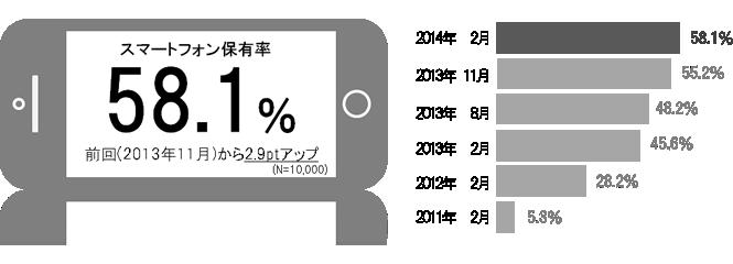 全国スマートフォンユーザー1000人定期調査
